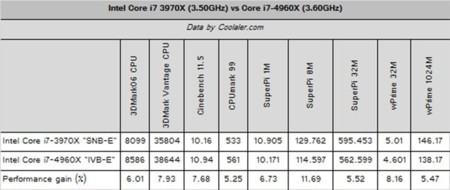 Coolaler Ivy Bridge E benchmarks