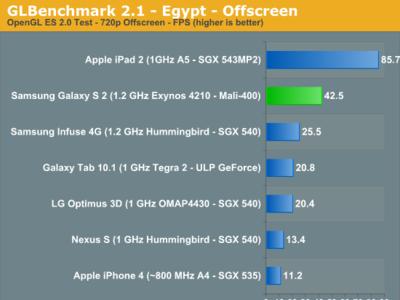 Samsung Galaxy S2 saca los colores a la competencia con su GPU