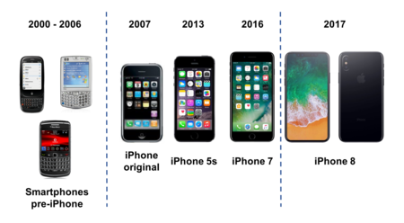 Evolucion Del Iphone
