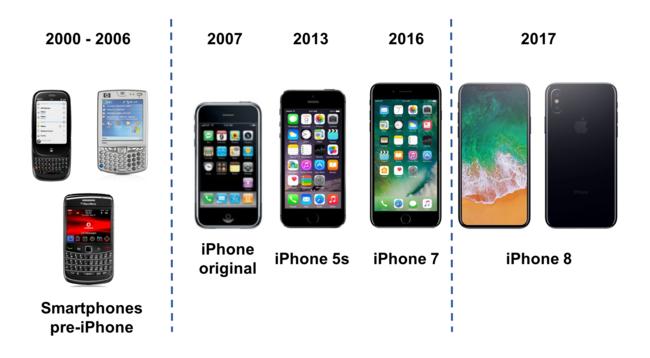 Evolucion Del Iphone