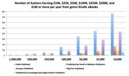 Cuanto gana un escritor