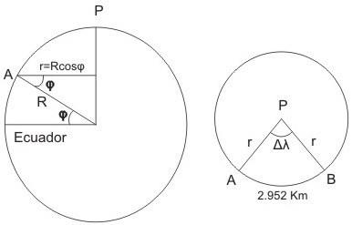 Quiz Genciencia: resolución distancia entre dos puntos