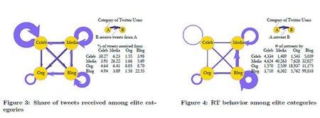 El 50% de los enlaces publicados en Twitter proceden de tan sólo 20.000 usuarios