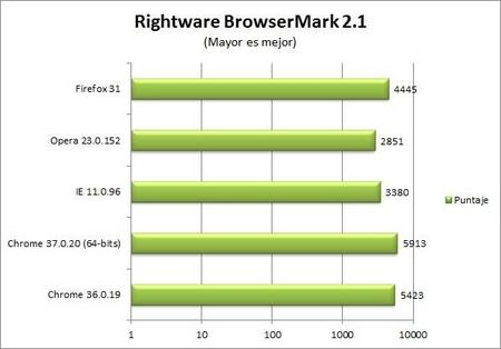 chrome-37-browsermark-benchmark.jpg