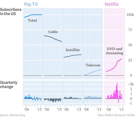 cable vs streaming vs cosas