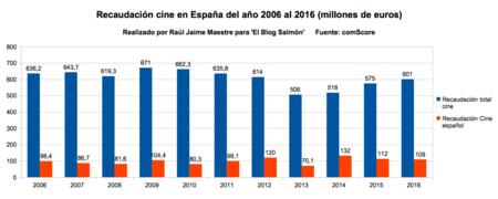 Recaudacion Del Cine Espana