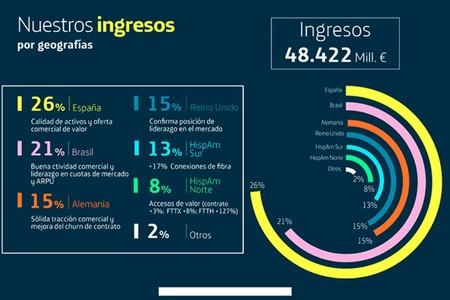 Los ingresos de Telefónica en 2019, repartidos por geografías