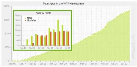 Windows Phone 7 llega a las 28.000 aplicaciones en el Marketplace