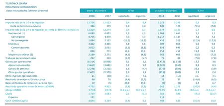 Resultados Financieros Telefonica Cuarto Trimestre 2018