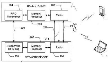 Patente RFID de Apple