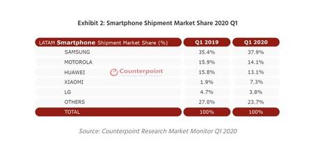 Smartphones Mexico Latam 2020 2