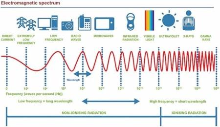 Electromagnetic Spectrum Mthr