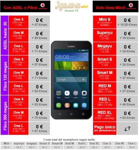 Precios Huawei Y5 Con Tarifas Vodafone