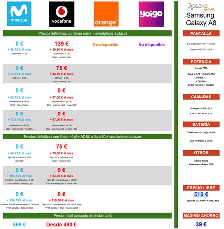 Comprar El Samsung Galaxy A8 A Plazos Mas Barato