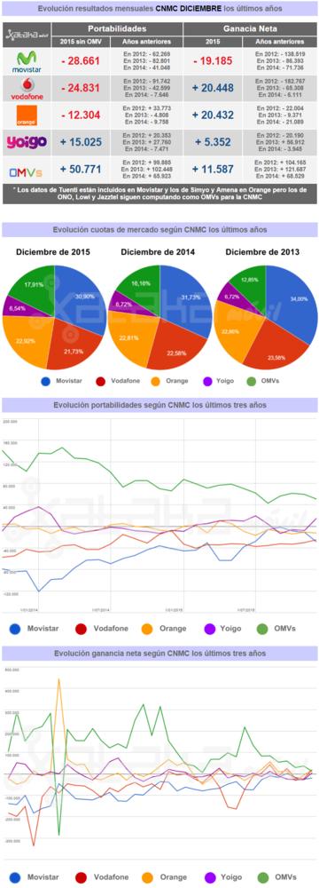 Datos Cnmc Diciembre 2015