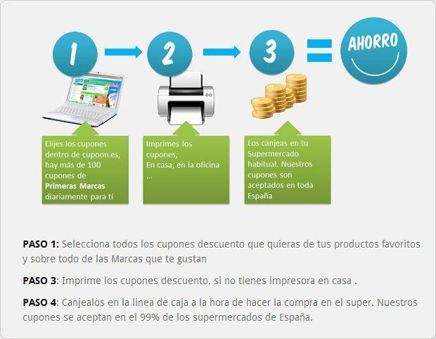 Cómo funciona Cupoon.es