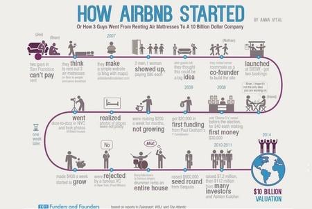 De alquilar tres colchones a ser una startup de 10.000 millones