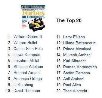 Los billonarios Forbes se internacionalizan
