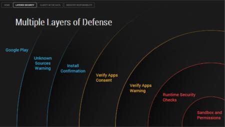 Capas de seguridad en Android