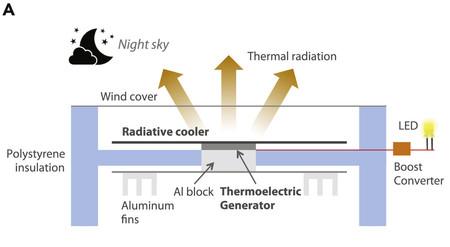 radiación termica