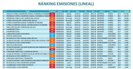 Barlovento Audiencias Mayo2016 Ranking
