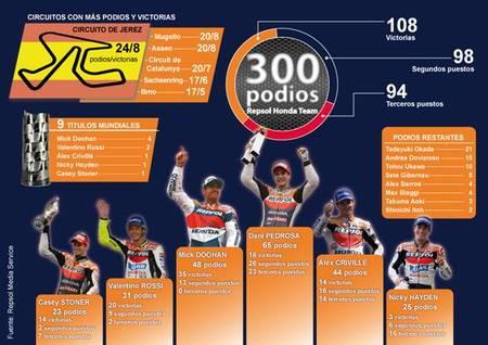 El Repsol Honda Team alcanza los 300 podios