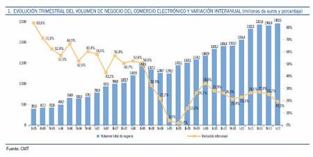 La crisis se asoma al comercio electrónico y se desacelera su crecimiento