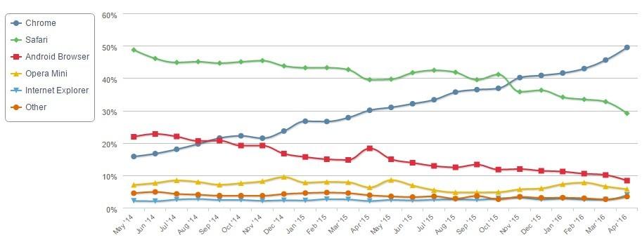 Datos de Netapplications Mobile