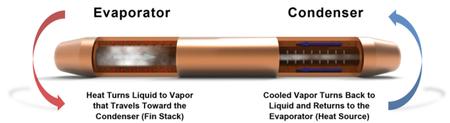 Heat Pipe Vs Cooler