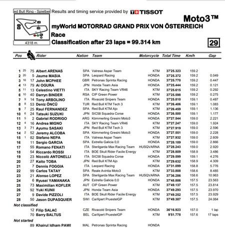 Moto3 Austria 2020