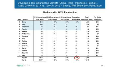 Crecimiento en porcentaje de adopción de terminales en mercados emergentes