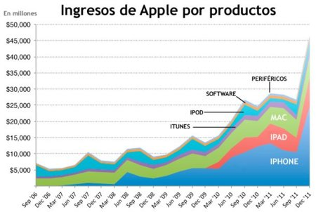 Ingresos de Apple 2011