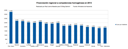 Financiacion Regional Por Competencias