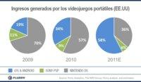 ¿Game Over para Nintendo DS y PSP? Los videojuegos de iOS y Android ya los superan en beneficios en los EE.UU.