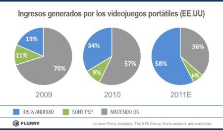Gráfica reparto beneficios industria videojuegos portátiles EE.UU.