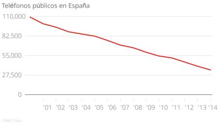 Número de cabinas en España