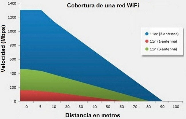 Cobertura Re Wifi
