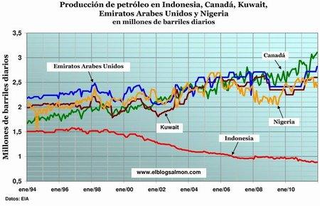 Producción de petróleo en Indonesia, Kuwait, Canadá, Emiratos Árabes Unidos y Nigeria