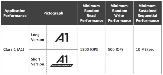 MicroSD construir apps