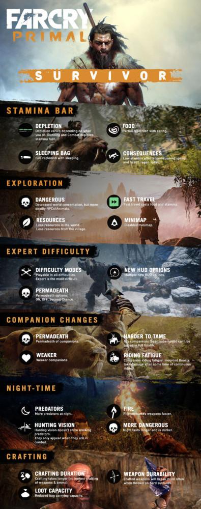 Far Cry Survivor Infografia