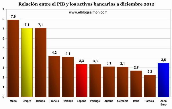 Relación entre el PIB y los activos bancarios