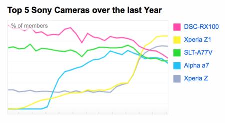 Sony cámaras más usadas en Flickr