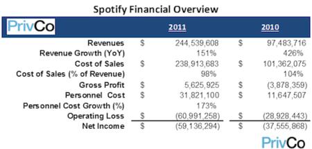 Las finanzas de Spotify en 2011