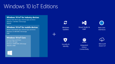Windows10 Iot