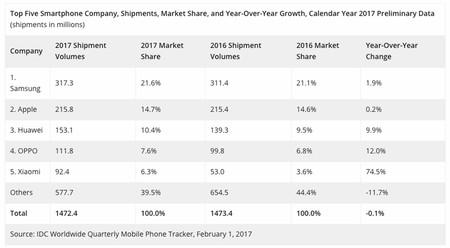 Así acabó 2017 en el Top 5 de fabricantes móviles, según IDC
