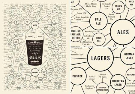 Póster con los diferentes tipos de cerveza