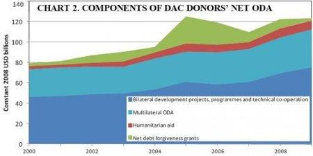oecd-development-aid-components.JPG