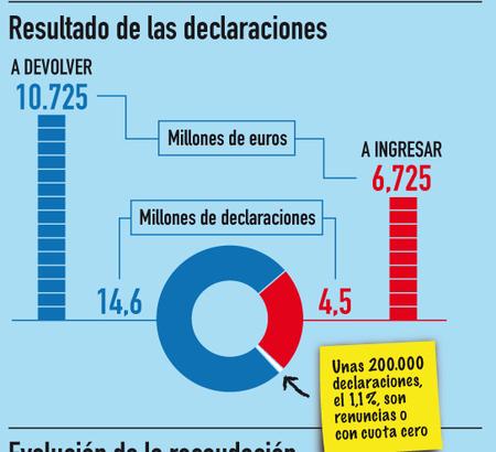 Así somos con la declaración de la renta (infografía)