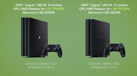 Diferencias entre la PS4 y PS4 Pro