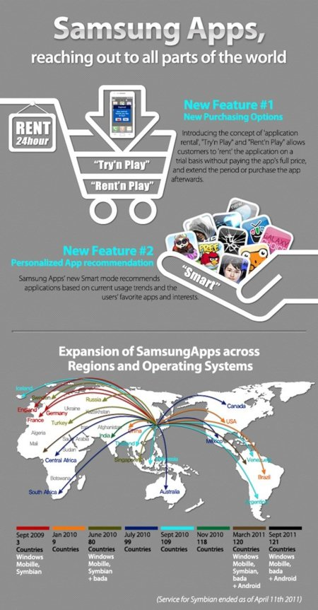 Samsung Apps se renueva